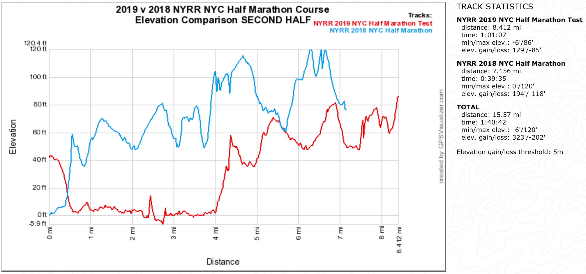 2019 v 2018 NYC Half Marathon Course Elevation Comparison Second Half