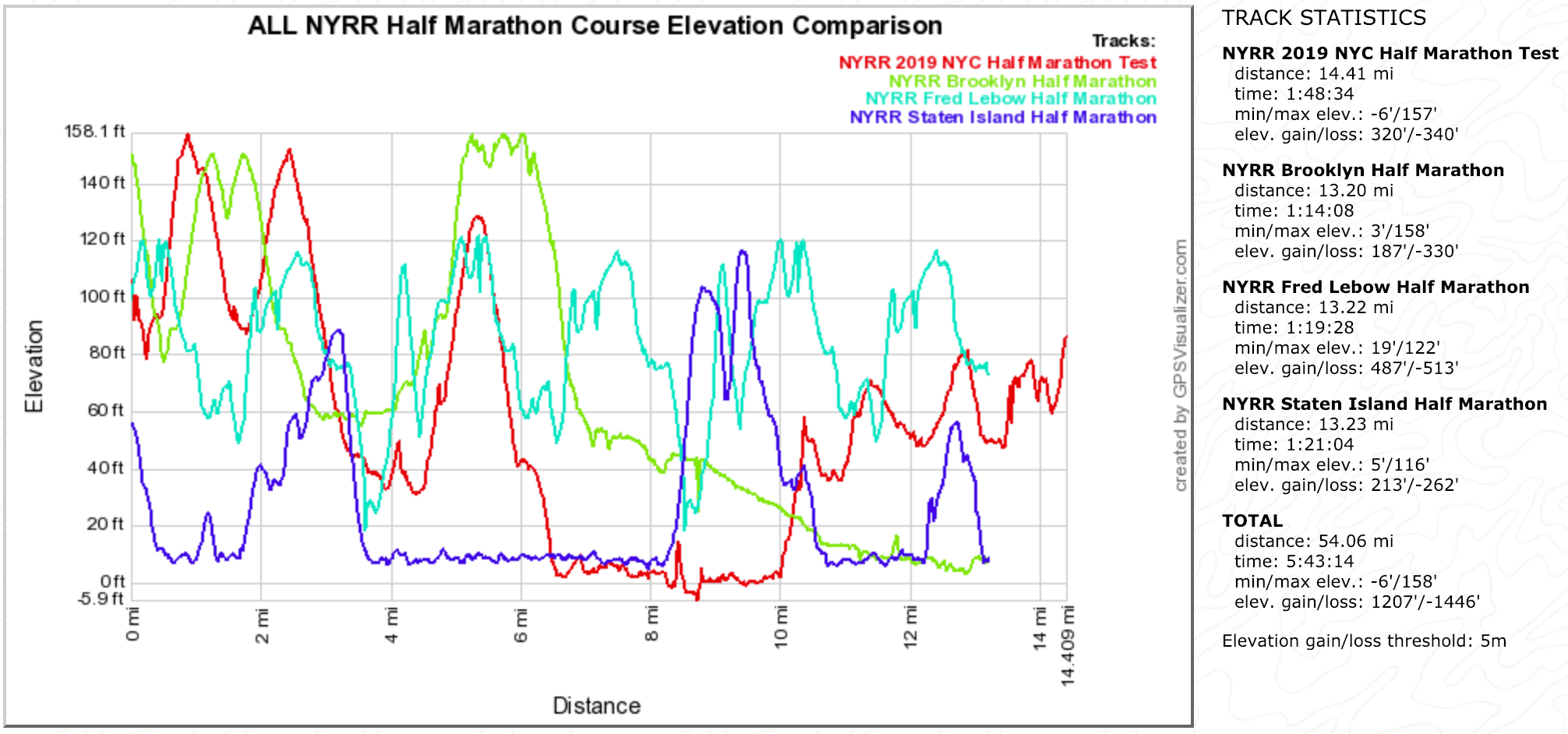 ALL NYRR NYC Half Marathon Course Elevation Comparison