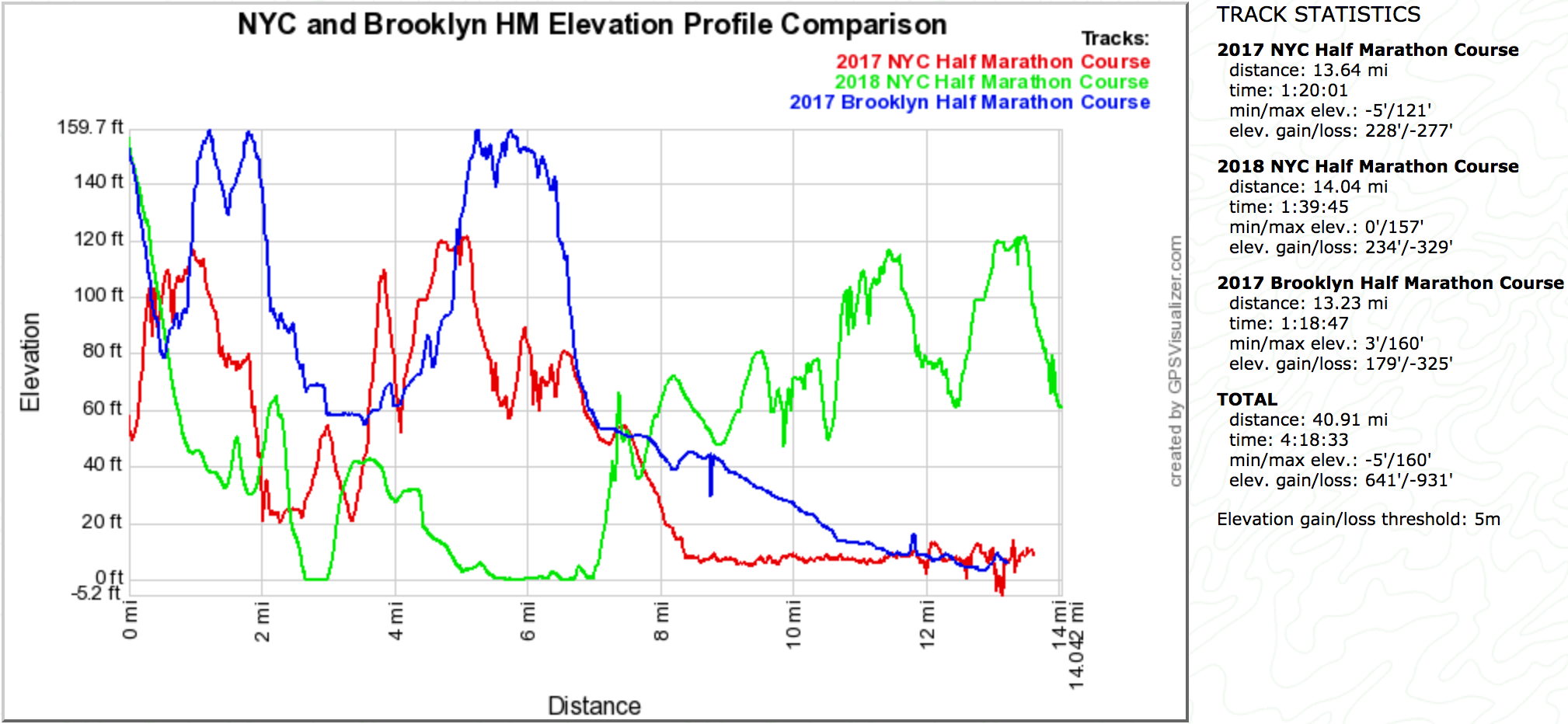Brooklyn and 2017&2018 NYC HM Elevation Comparison