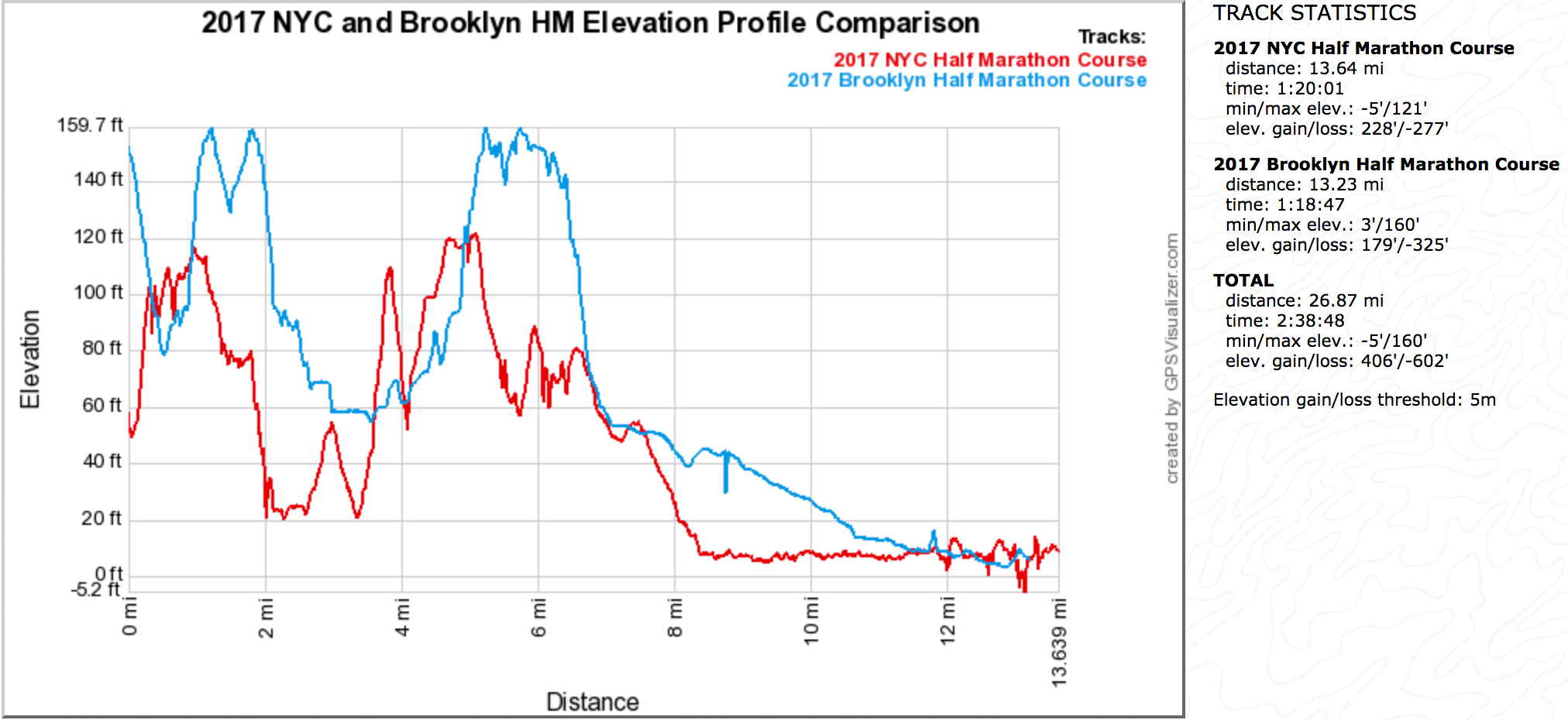 Brooklyn half and 2017 NYC Half Marathon Comparison