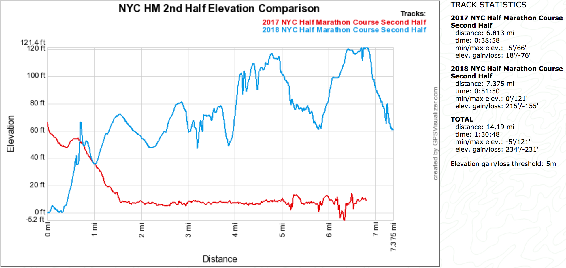 NYC HM 2nd Half Elevation Comparison