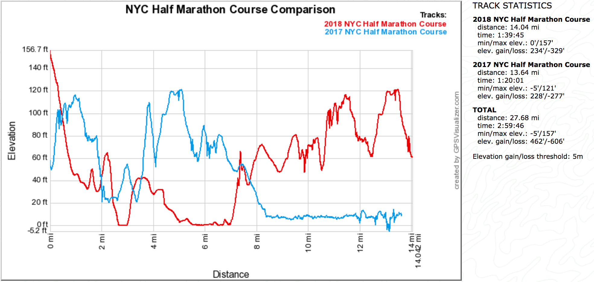 NYC HM 1st Half Elevation Comparison