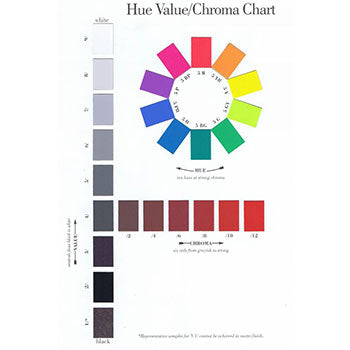 Munsell Hue Value Chrome Poster Wall 25 x 38