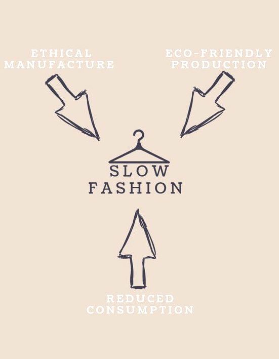 What is slow fashion? JORDYN LEAH SWIM talks about the critical importance for creating ethical and sustainable fashion for a healthy and happy future for humans and environment.