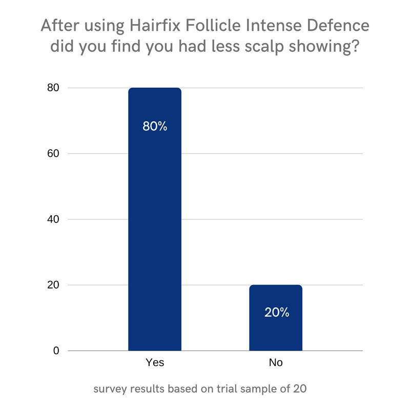 SAVE £5: Follicle Intense Defence Peptide & Caffeine Scalp Serum for acute hair thinning across the scalp 50ml - Hairfix