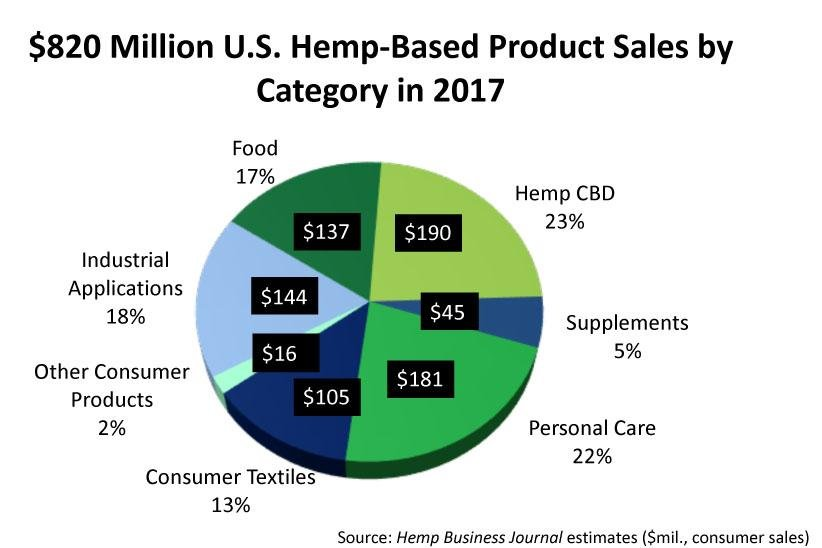 Can Industrial Hemp break 1 Trillion Dollars in 2019?