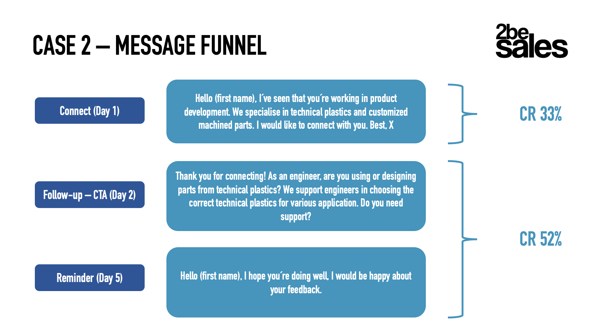 Linkedin Automation Message Funnel