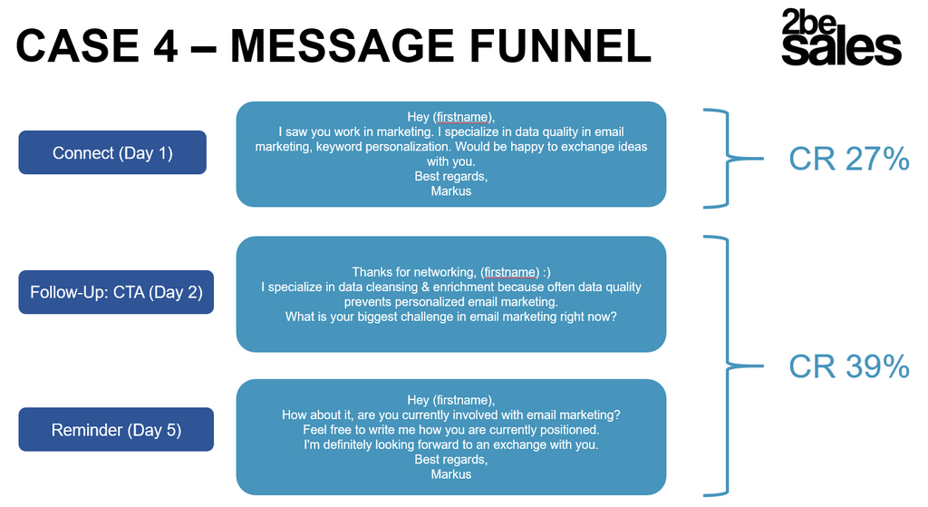 Message Funnel 2besales Social Selling Automation