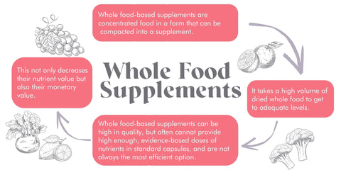 Whole Foods Supplements Natural Supplements Infographic