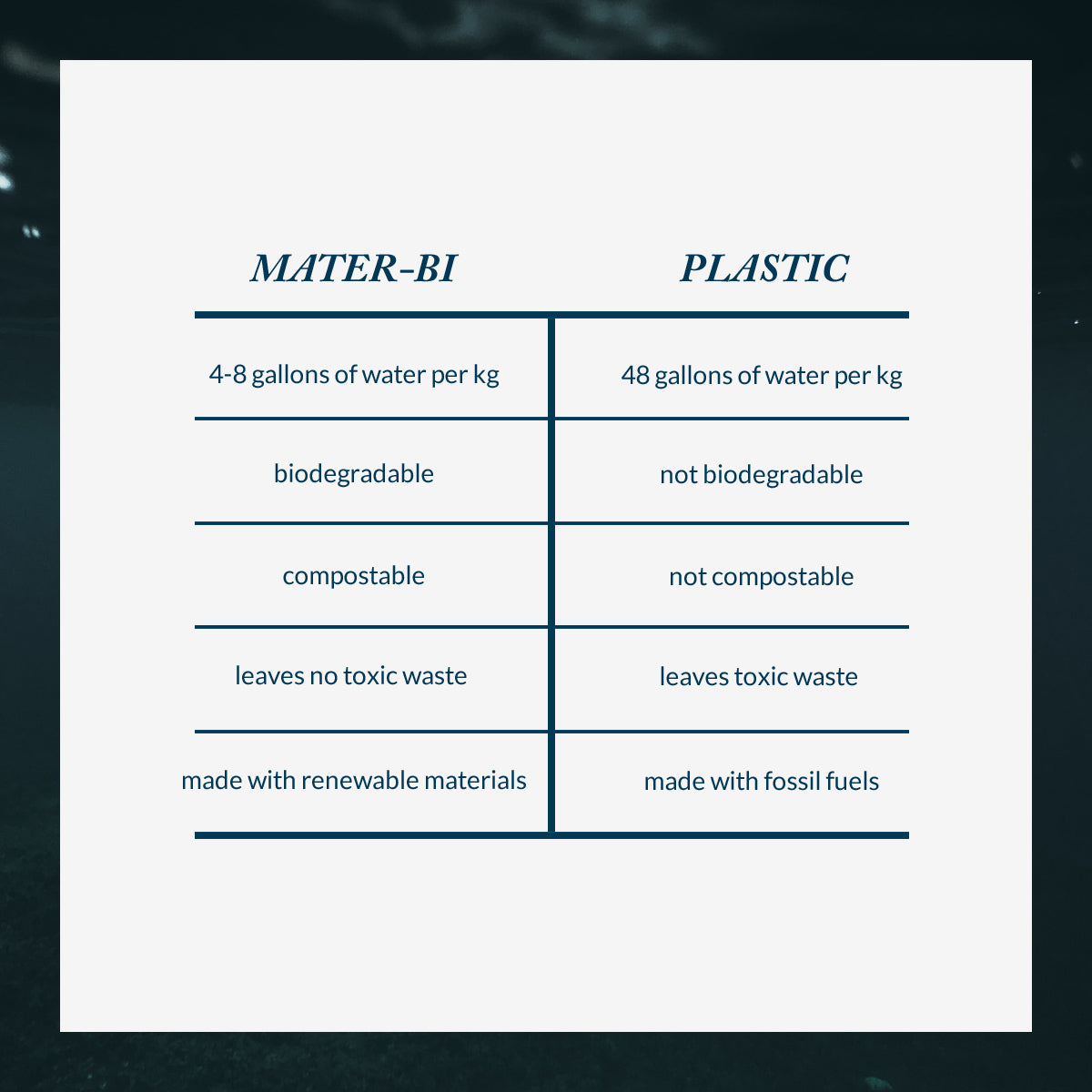 Table showing the difference between Mater-Bi and Plastic