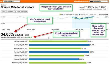 Good Bounce Rate for Blogs