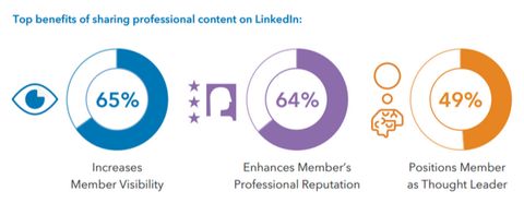 How To Expand Your Professional Network On LinkedIn Today