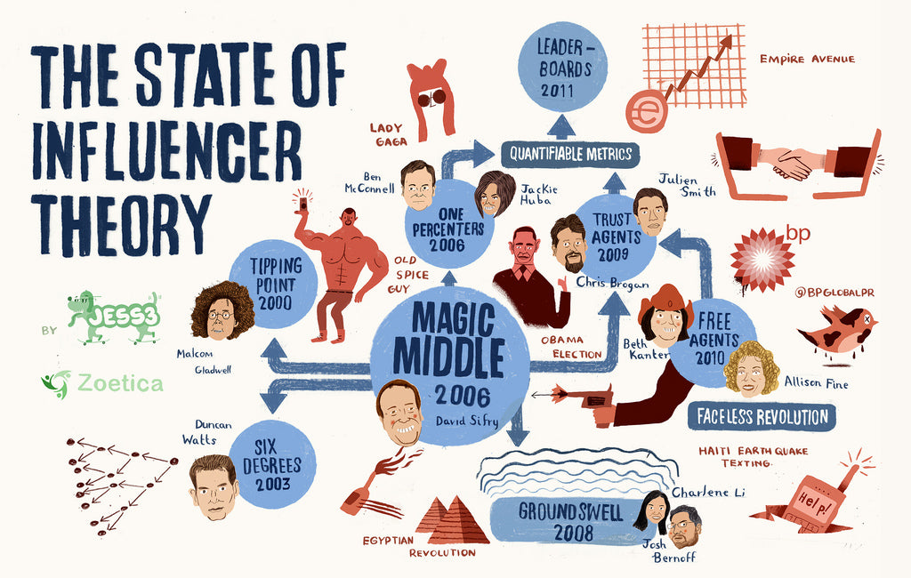 Influencer theory