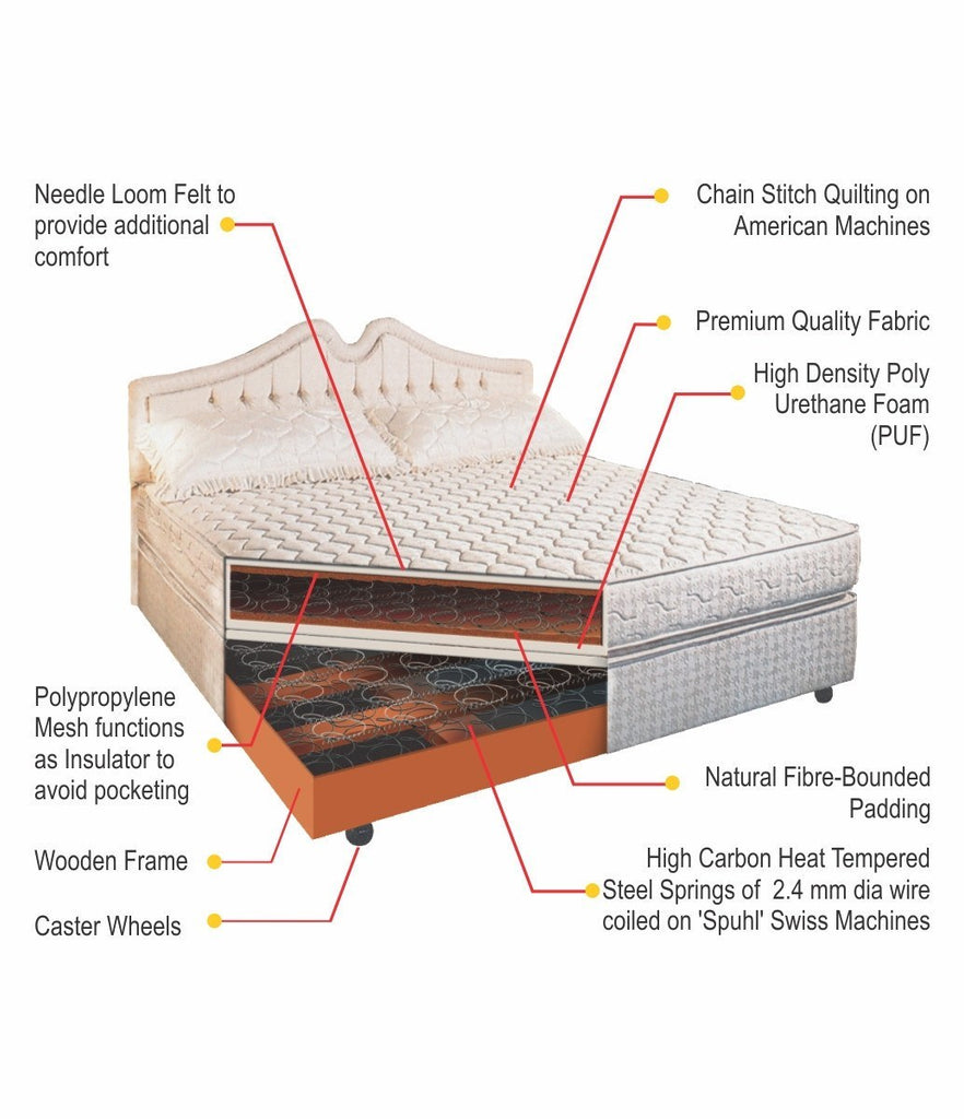 Buy Box Spring Bed Base Springwel Online In India Best