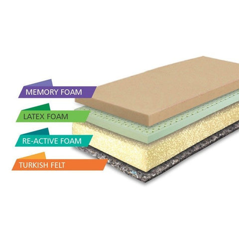 Springfit Re Active Ortho Mattress - 3