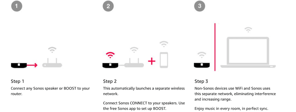Sonos Boost 3 step setup
