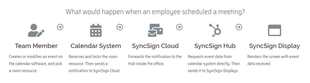 Syncsign - how it works