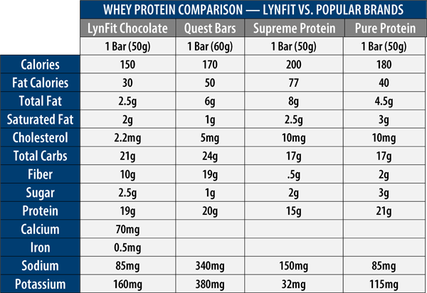 Whey protein comparison chart