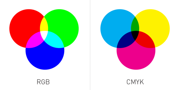 RGB vs CMYK colour systems
