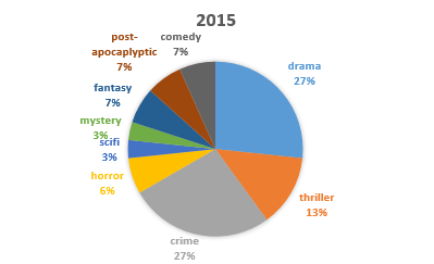 Top 30 shows in 2015