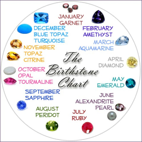 Birthstones Healing Program
