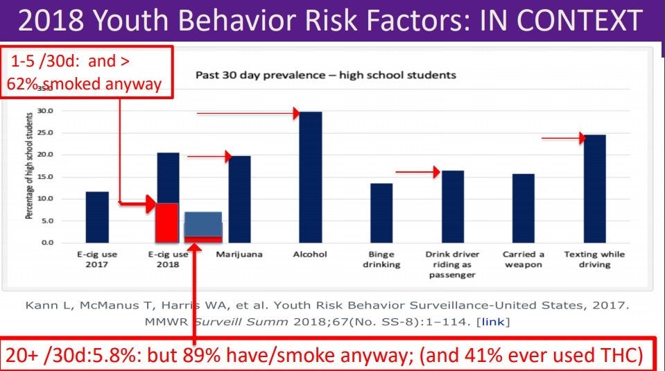 Youth risk behavior and ecig use