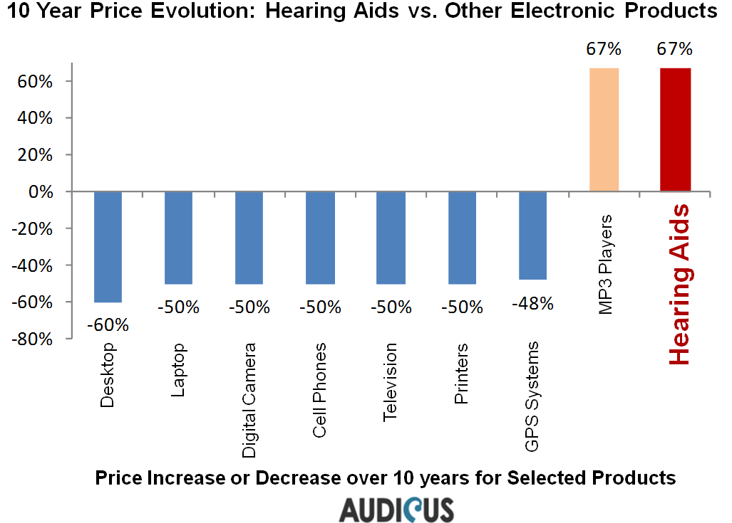 prices-of-hearing-aids-audicus-cheap-affordable