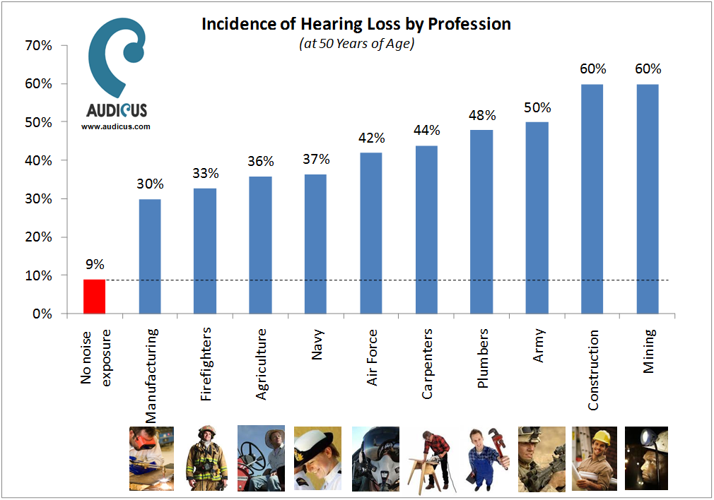 workplace-Hearing-Loss-audicus