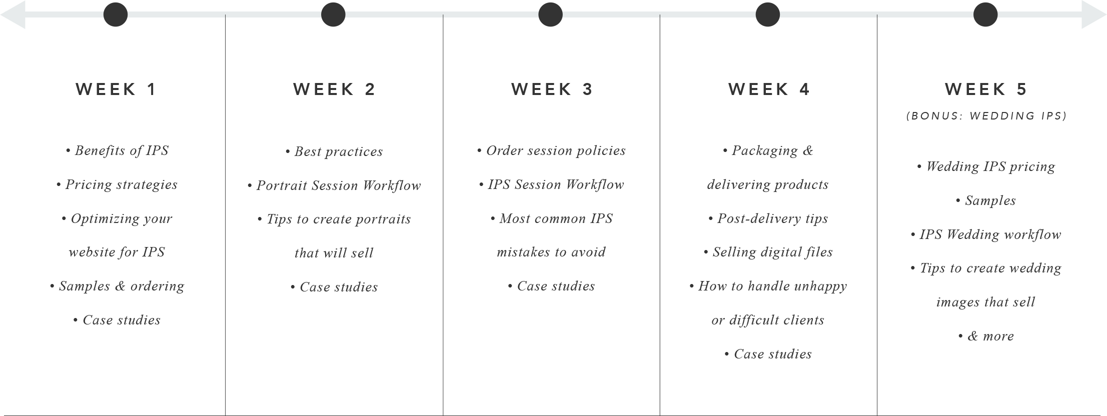 IPS Sales Guide 4-Week Course Timeline