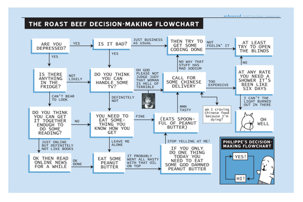 Poster - Roast Beef Flowchart (color)