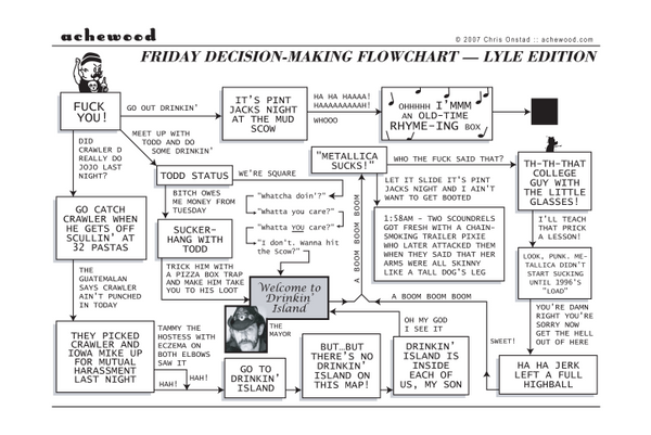 Comic - Lyle's Friday Flowchart (03/02/2007)