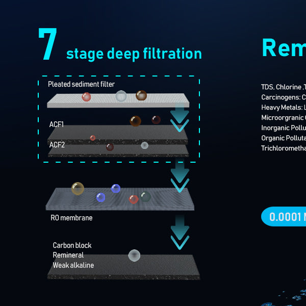 7 Stage Deep Filtration Tankless Reverse Osmosis System