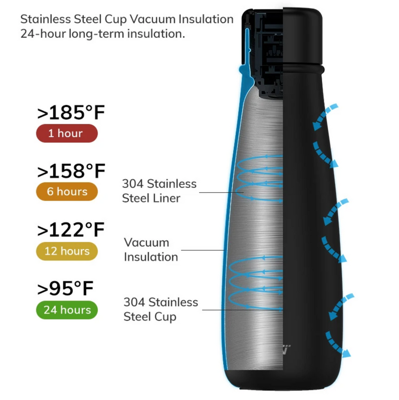 Lifease Smart Water Bottle - Insulated 24-hour Temperature Control, LCD Touch Screen