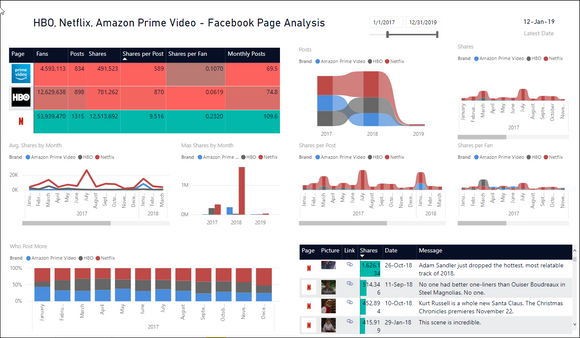 Analyze 3 Facebook Pages by Posts & Shares