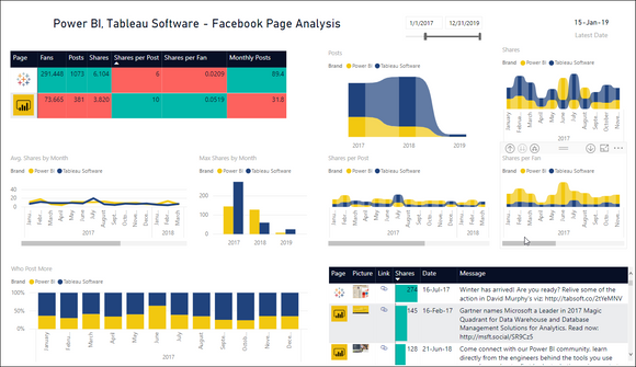 Analyze 2 Facebook Pages by Posts & Shares