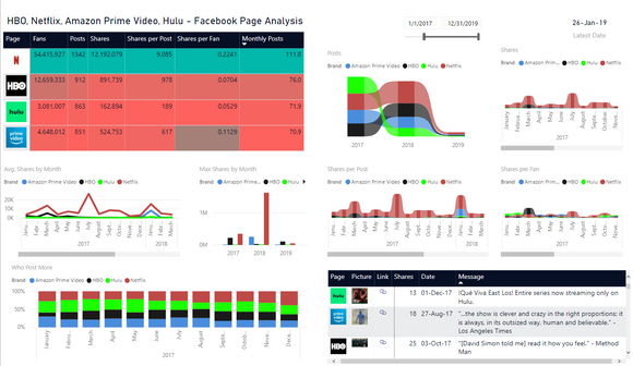 Analyze 4 Facebook Pages by Posts & Shares