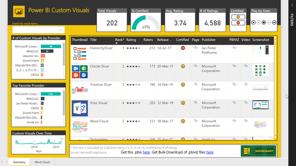 Explore Power BI Custom Visuals