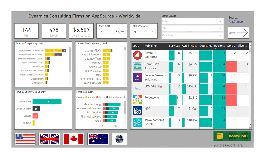 Dynamics 365 Consulting Firms as seen on AppSource