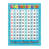 0-99 MATH CHART - Honor Roll Childcare Supply