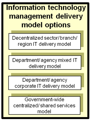 Organization Design Tools Public Sector Turnkey Tagged Information Technology Public Management Toolkits