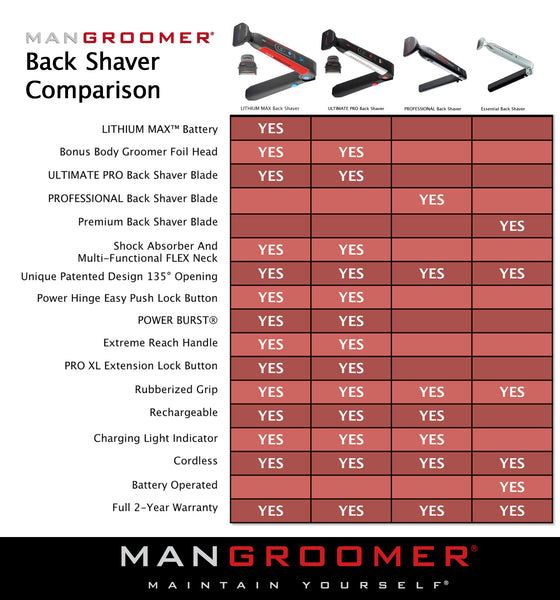 Lithium max do it yourself electric back hair shaver mangroomer lithium max do it yourself electric back hair shaver solutioingenieria Gallery