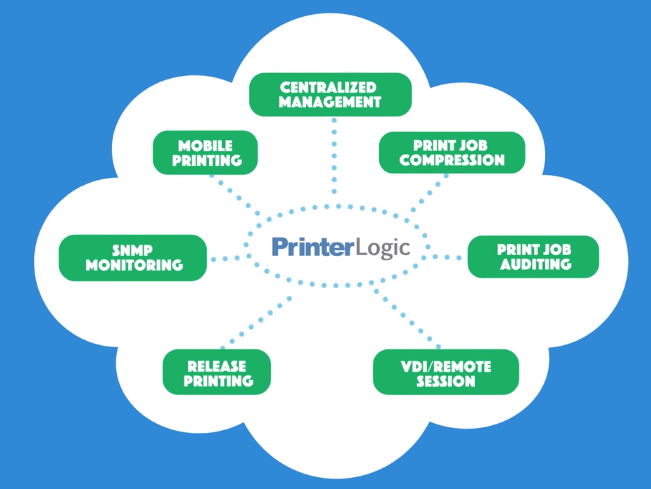 PrinterLogic PrinterCloud native applications | Printing solutions | pull print | Centralized management | print job compression | Print audit | VDI remote session | SNMP | monitoring | mobile printing | Lasers Resource | Grand Rapids Mi