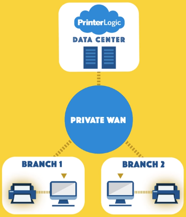 server at every branch | Print Drivers | Lasers Resource | PrinterLogic