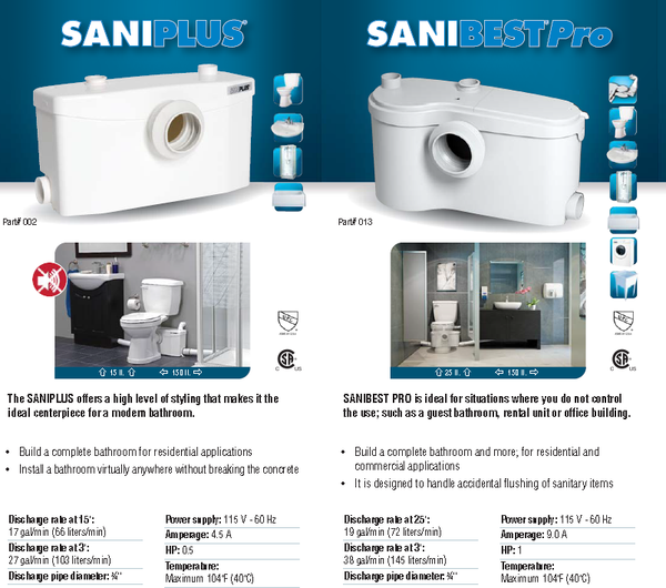 How to compare and choose the right saniflo macerating pump for your project saniplus for Bathroom in basement without breaking concrete