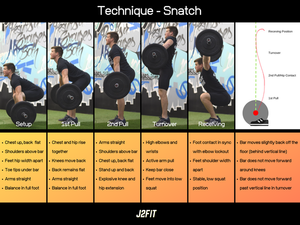 FREE Snatch Technique Poster