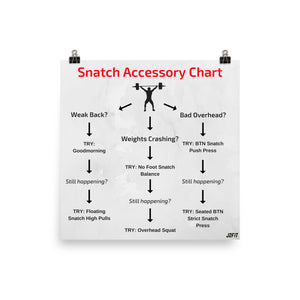 Snatch Accessory Exercise Guide Poster