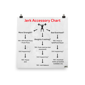 Jerk Accessory Exercise Guide Poster