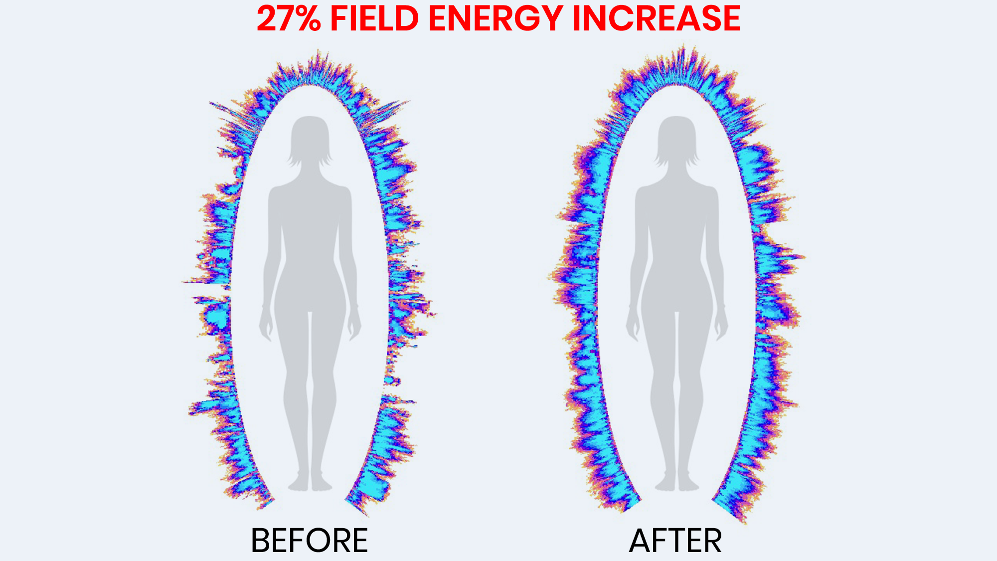 Scientific Study Reveals 27% Wellness Boost After Just 30 minutes of Use!