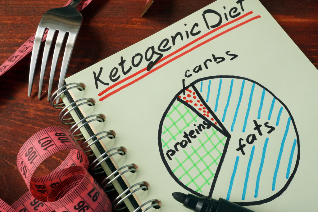 Body Composition Changes after VLC Ketogenic Diets