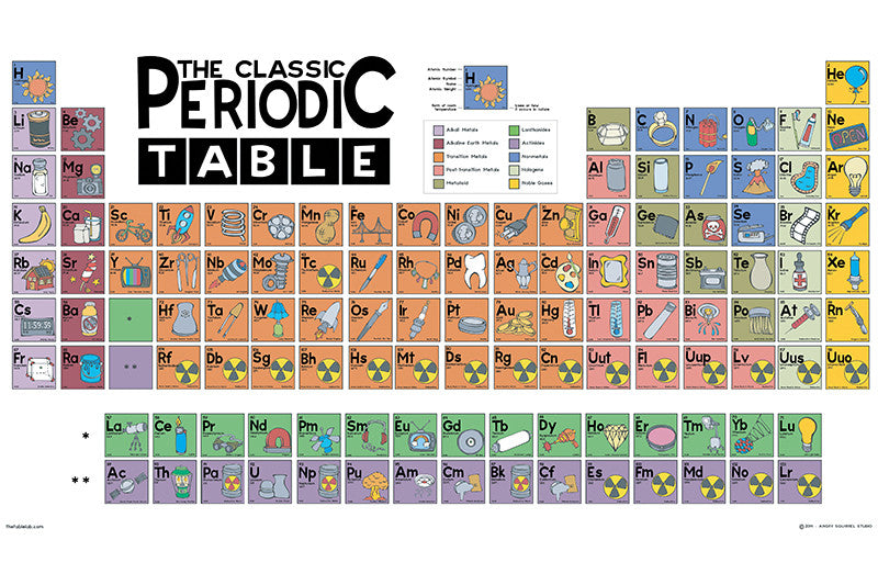 The Classic Periodic Table Poster